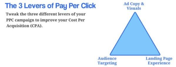3 Ebenen des Facebook Marketings